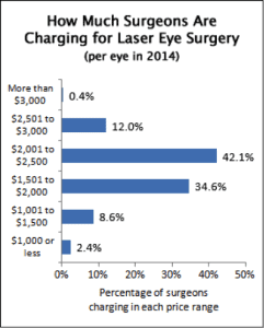 Cost of LASIK chart